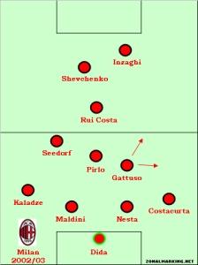 AC_Milan_2003_shevchenko_inzaghi_pirlo_rui_costa_maldini